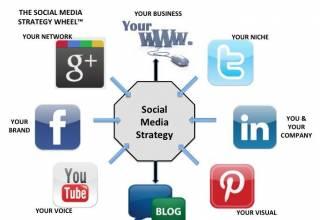 Social Media Strategic Plan