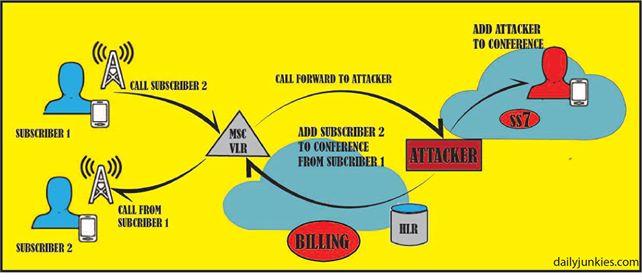 social engineering attack