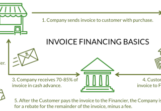 What Are The 4 Types of Invoice Financing for Businesses?