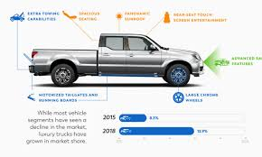 Four notable trends in the used car industry