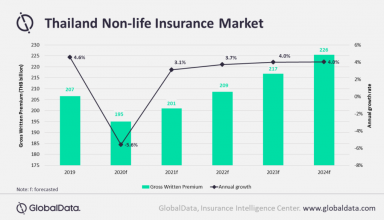 How The Insurance Industry Has Been Affected By COVID-19
