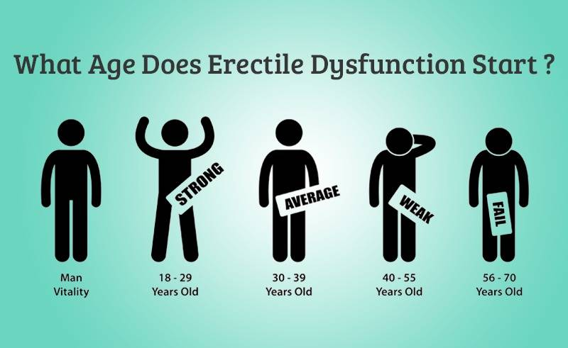 Erectile Dysfunction in Different Ages