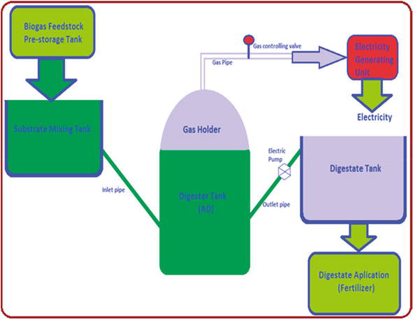Looking For a More Efficient Biogas Plant