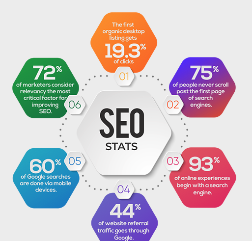 Smart Reasons to Hire an SEO Service for your Dallas Company