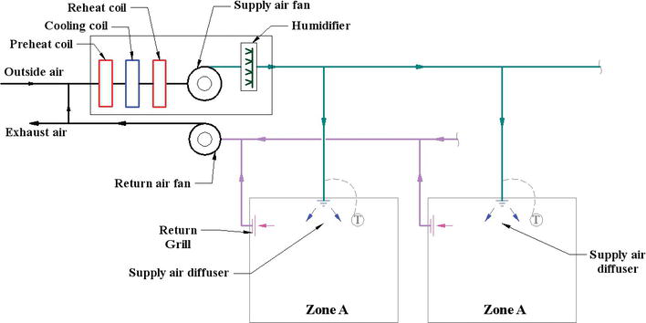 How to Create Zones in a Forced-Air HVAC System