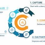 What is eLearning Development?