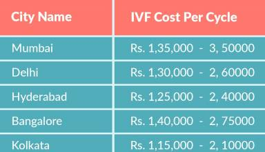 Cost of IVF in Ahmedabad