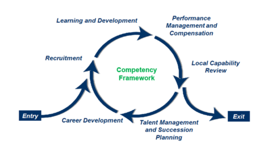 Competency for Your Managers