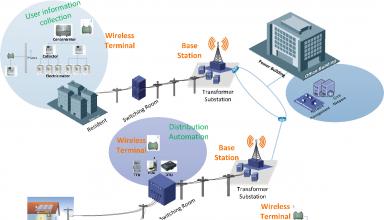 Wireless Private Network