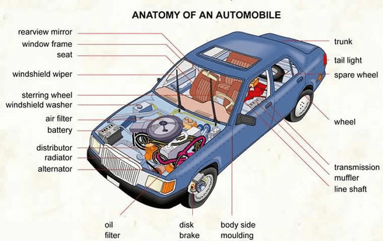 Know About The Functions Of Different Parts Of The Car