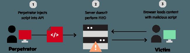 API Security Vulnerabilities
