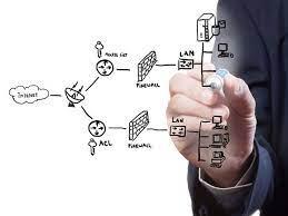 Business Needs a next-generation Firewall